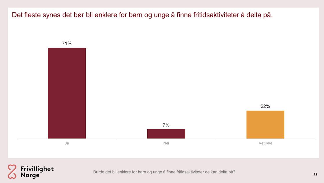 Graf som viser at de fleste synes det bør bli enklere å finne fritidsaktiviteter unge kan delta på.