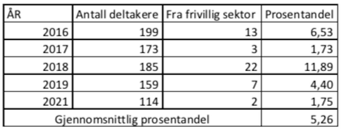 Tabell som viser frivillige organisasjoner på Arendalsukas hovedprogram per år