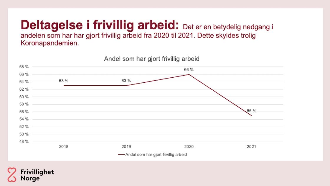 Graf som viser nedgang i frivillig arbeid