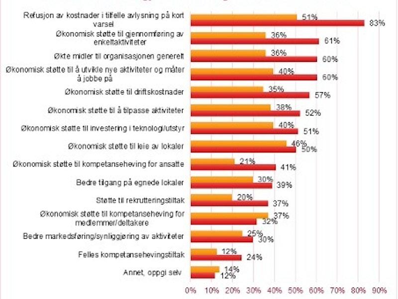 Graf med svar i prosent
